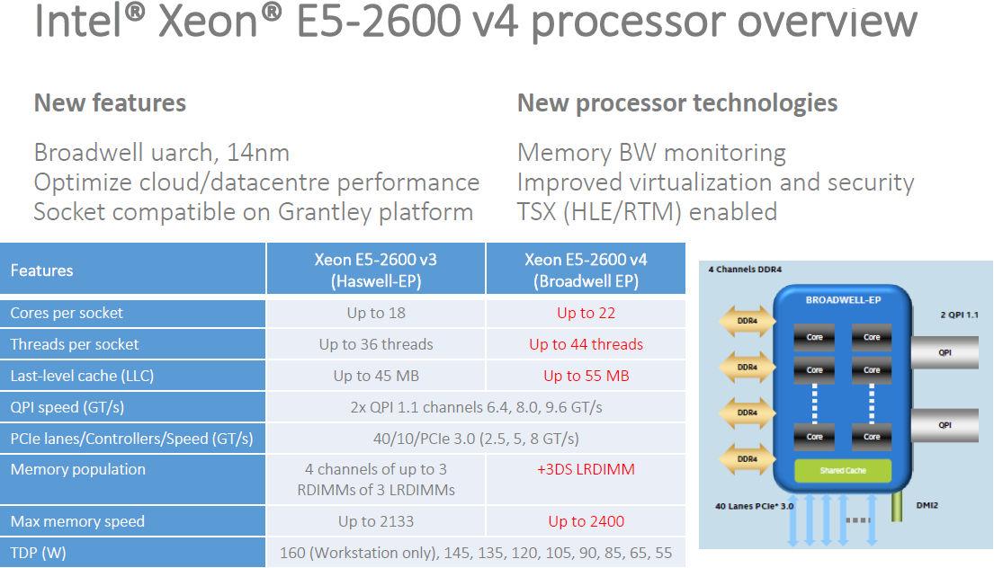 Обзор процессора Intel Xeon E5-2600 v4 (Broadwell-EP)