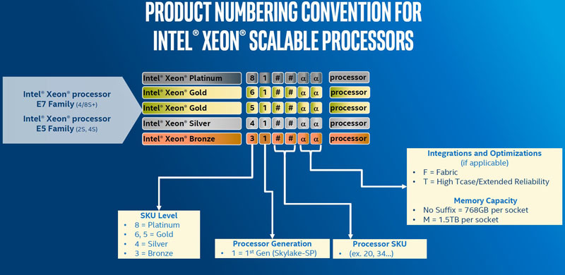 Обозначения процессоров Intel Xeon Scalable Platinum, Gold, Silver, Bronze (Skylake-SP)