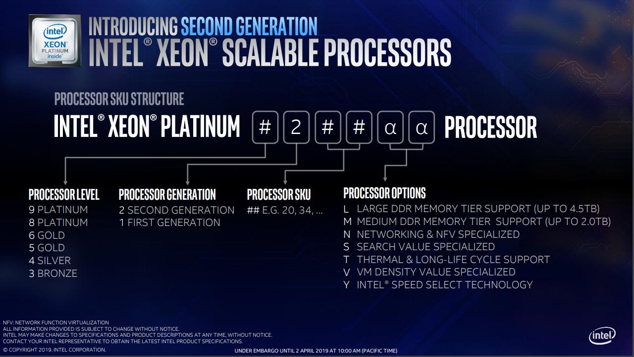 Обозначения процессоров Intel Xeon Scalable 2-го поколения (Cascade Lake) Platinum, Gold, Silver, Bronze