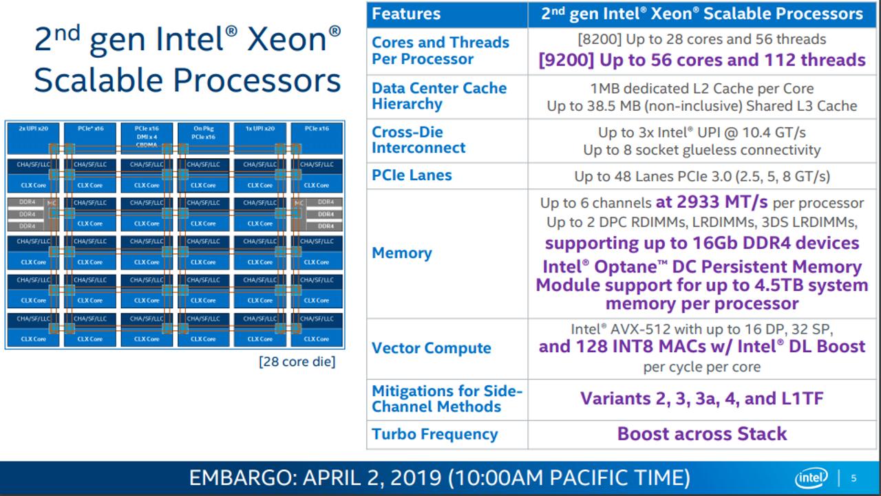 Список свойств процессоров Intel Xeon Scalable 2-го поколения (Cascade Lake)