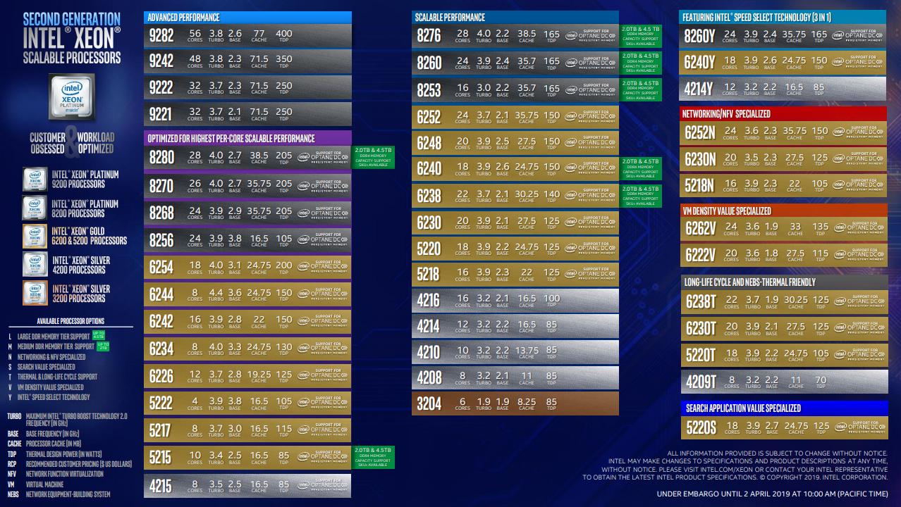 Позиционирование процессоров Intel Xeon Scalable 2-го поколения (Cascade Lake)