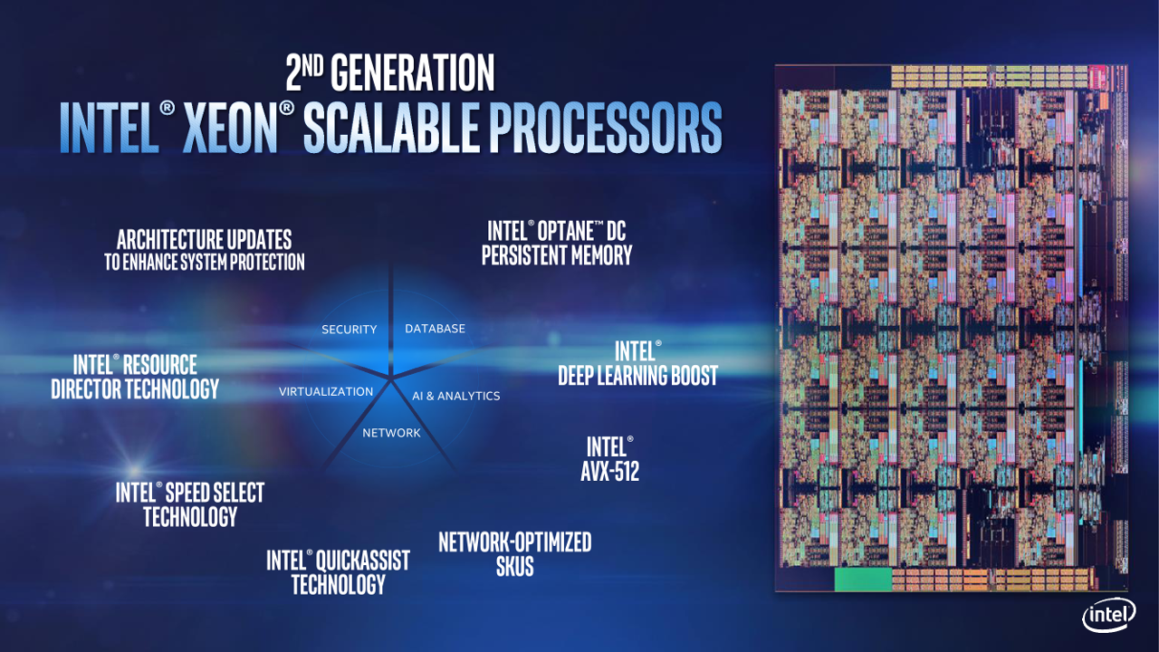 Диаграмма характеристик процессора Intel Xeon Scalable 2-го поколения (Cascade Lake)