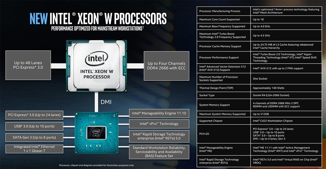 Диаграмма характеристик процессора Intel Xeon W (Skyake)