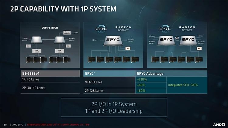 Способности 1-процессорных и 2-х процессорных систем AMD EPYC 7000 серии