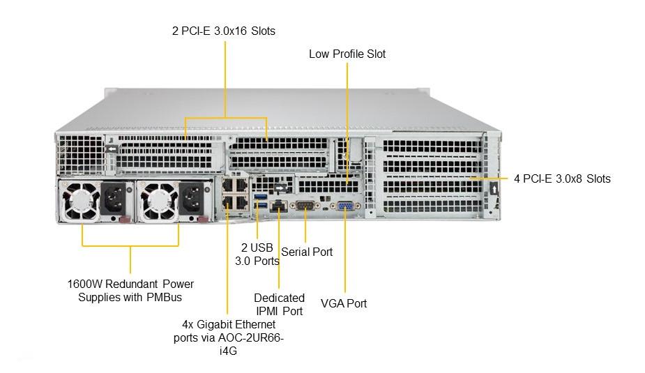 Обзор 4-процессорного сервера STSS Flagman QX427.5-024SH на базе Intel Xeon Scalable 2-го поколения - вид сзади