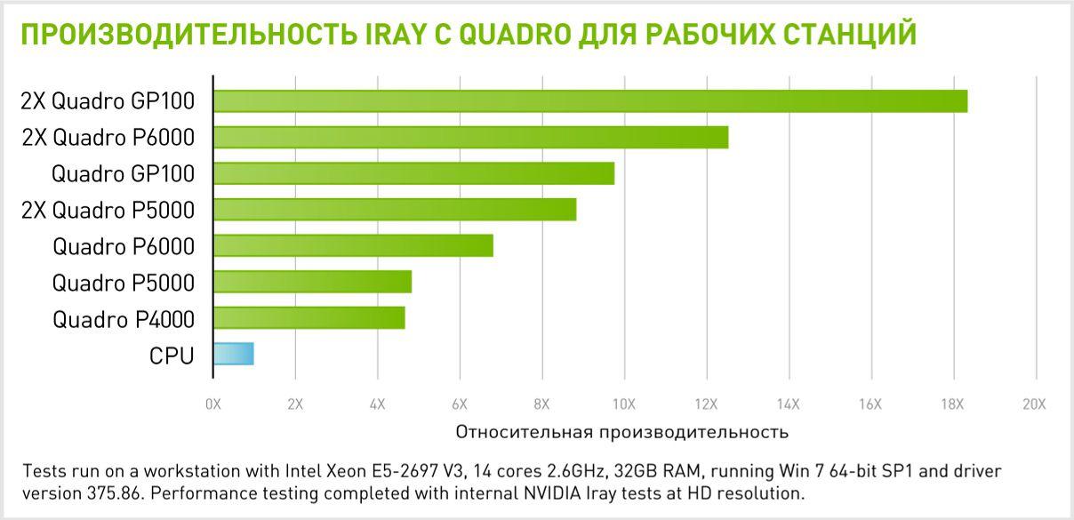 Производительность 2x NVIDIA Quadro GP100 в IRAY