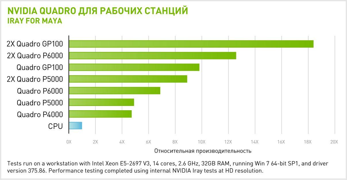 Производительность 2x NVIDIA Quadro GP100 в IRAY для MAYA
