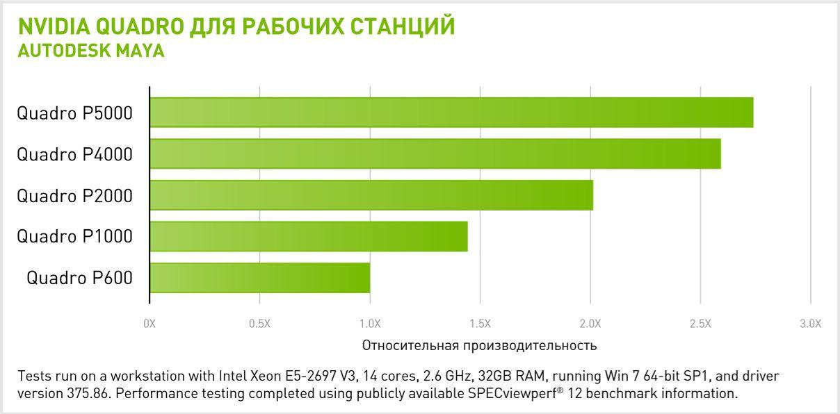 Производительность NVIDIA Quadro P5000 в Autodesk MAYA