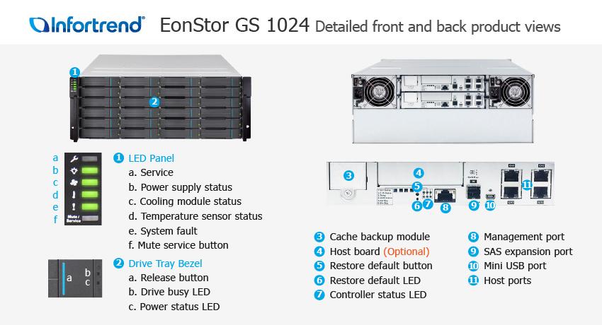 СХД Infortrend EonStor GS 1024 SAN & NAS storage - описание элементов системы хранения данных