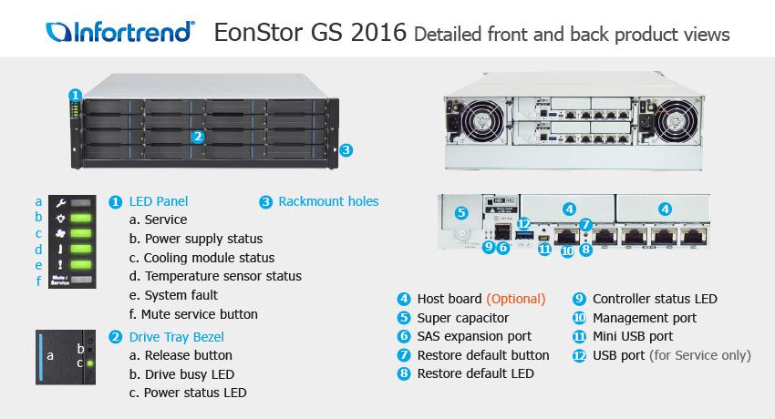 СХД Infortrend EonStor GS 2016 SAN & NAS storage - описание элементов системы хранения данных